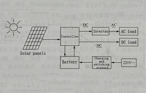 Off-grid (standalone) photovoltaic power generation system