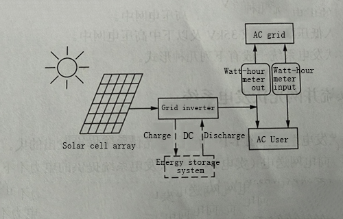 The form of Grid-connected photovoltaic power generation system