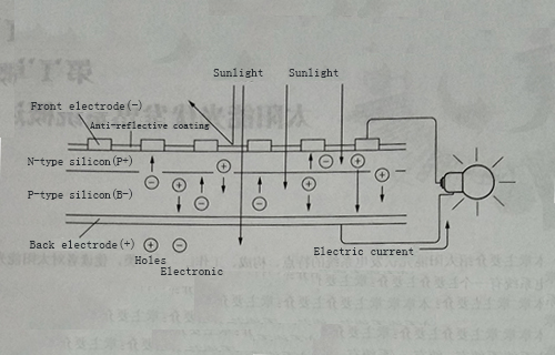 Overview and application of solar photovoltaic power generation