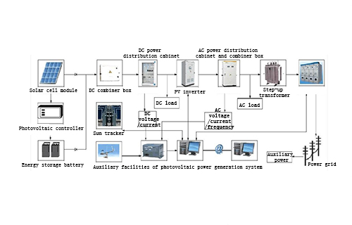 The composition of solar photovoltaic power generation system