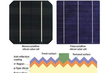 The difference between monocrystalline silicon and polycrystalline silicon cells